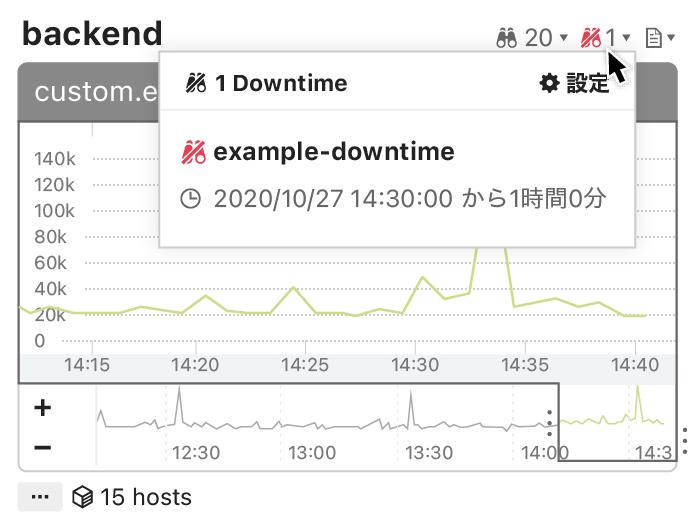 ダウンタイムが設定されたロールグラフ。