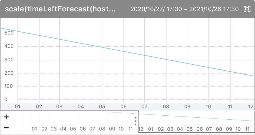 timeLeftForecast関数を用いて過去の傾向から将来予測を行うパターンのグラフ。