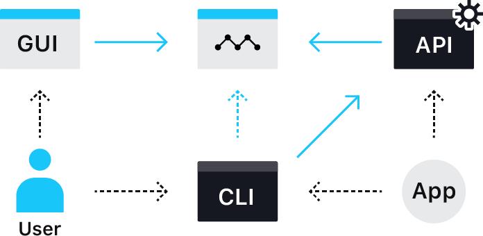 CLIツールのmkrやAPIでコードによる管理や自動化を助けます